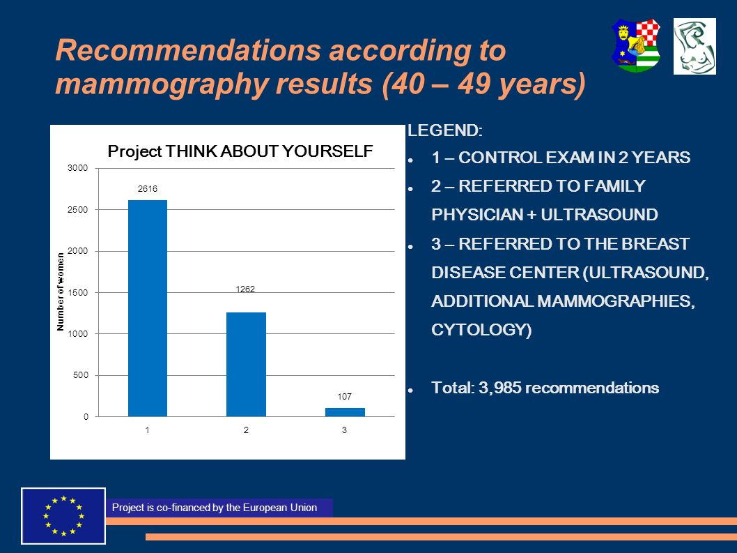 Recommendations according to mammography results (40 – 49 years)