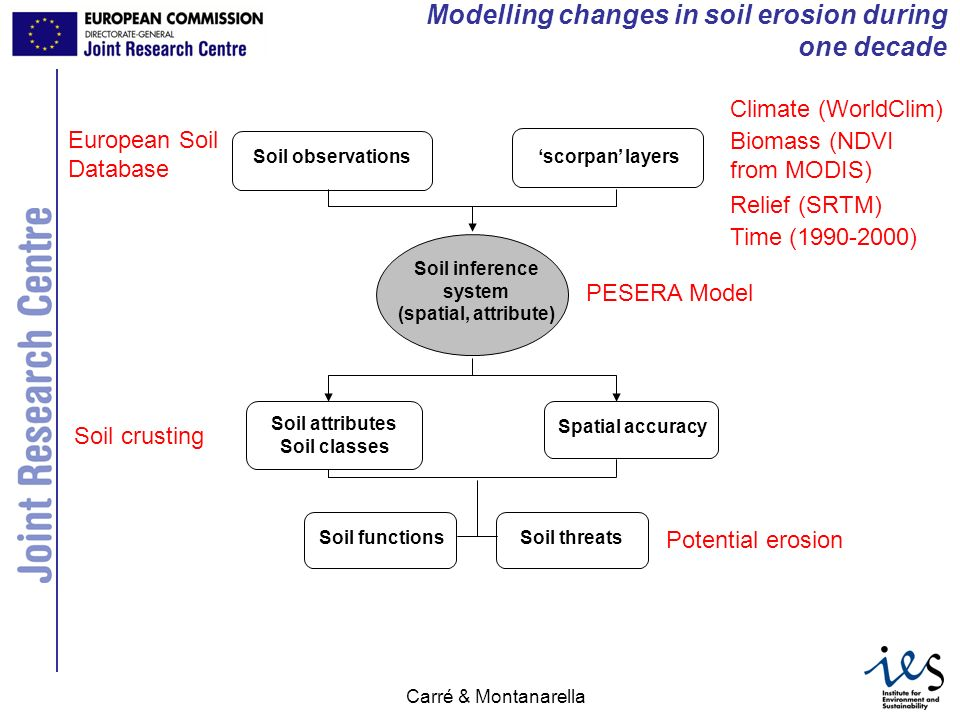 Modelling changes in soil erosion during one decade