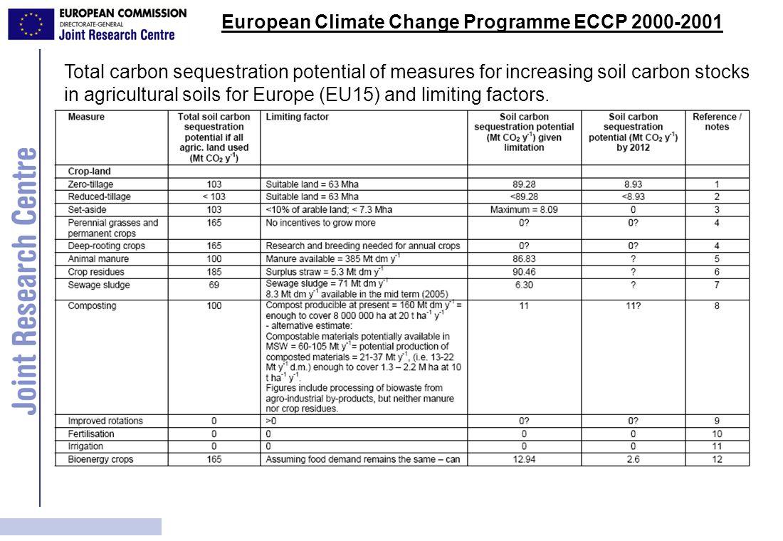 European Climate Change Programme ECCP 2000-2001
