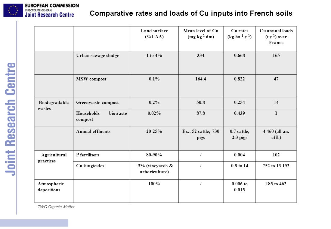 Comparative rates and loads of Cu inputs into French soils
