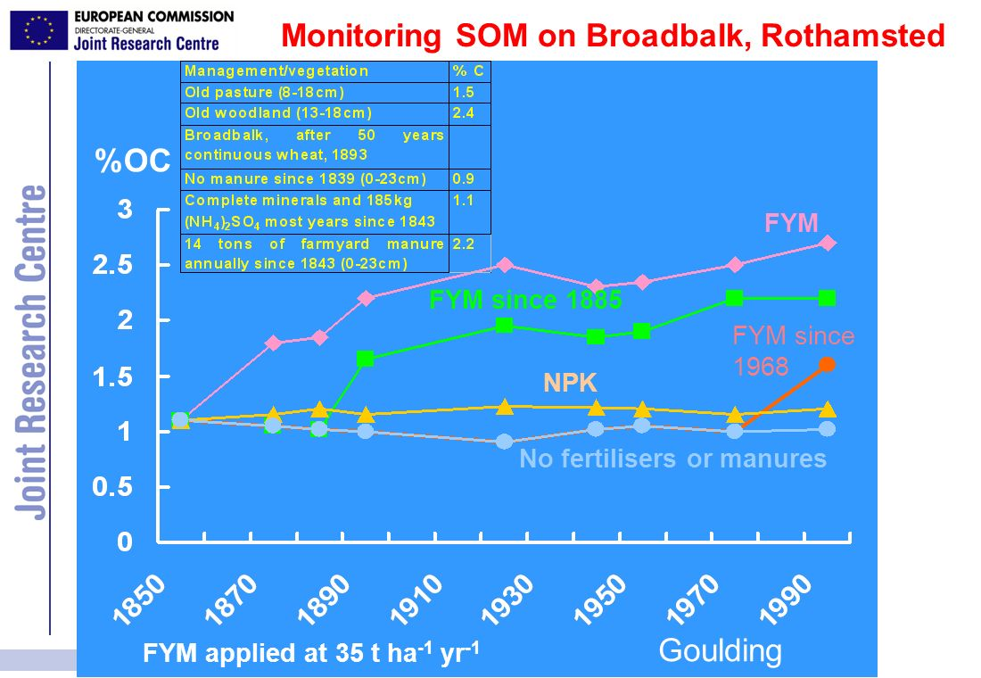 Monitoring SOM on Broadbalk, Rothamsted
