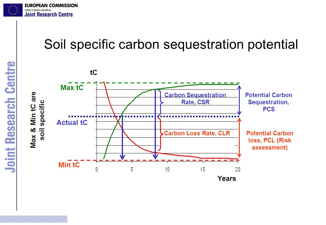 Soil specific carbon sequestration potential