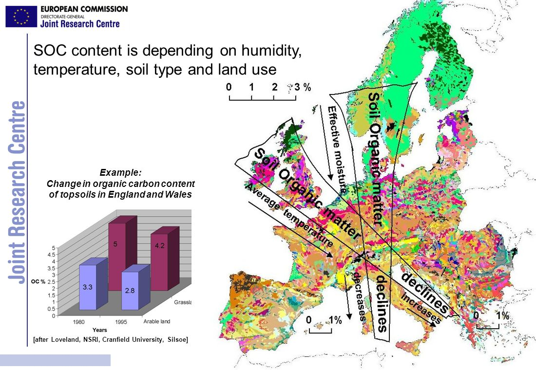 Change in organic carbon content of topsoils in England and Wales