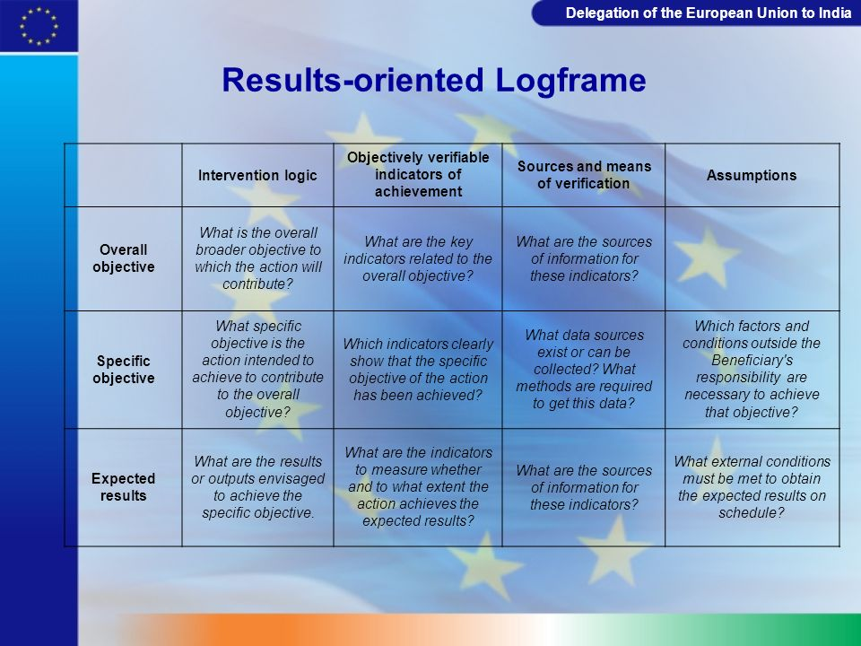 Results-oriented Logframe
