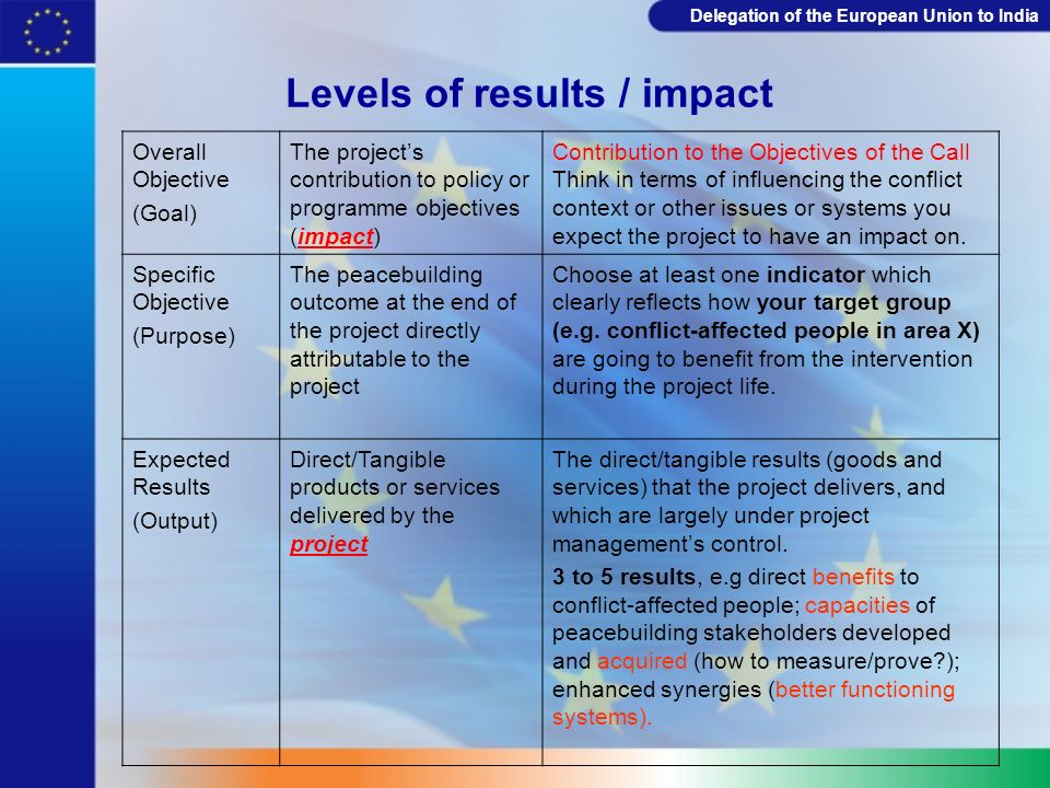 Levels of results / impact