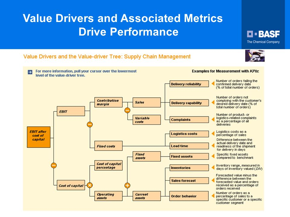 from a strategic cost management perspective what are the cost and value drivers in this supply chai There are two (2) main steps involved in the value chain which are to identify the value chain in the industry's value chain, while the second step in constructing and using a value chain is to diagnose the cost drivers that explain variations in costs in each value activity it is an interrelated chain of activities production line.