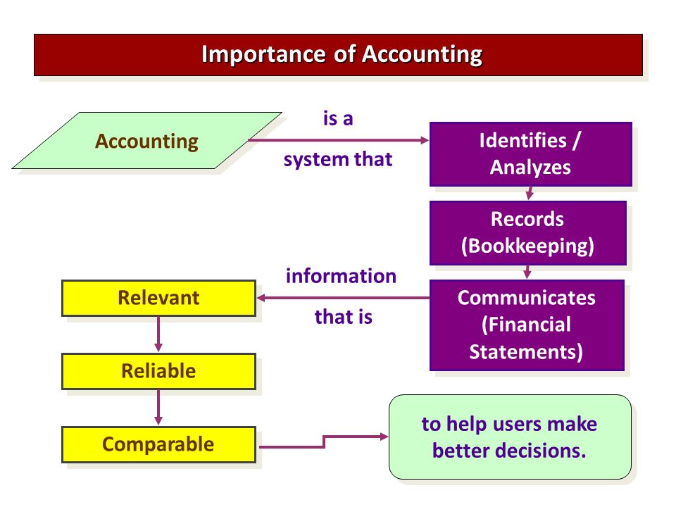 the importance of accounting in our Financial accounting, which some call the language of business, is important to companies of any size for small-business owners, the importance of financial accounting sometimes is overlooked.