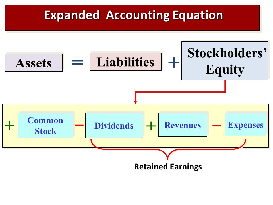 what transactions or events change owners equity What events or transactions change equity answer: 1) gains – when the investments are made by owners or revenue is earned, there is increase in.