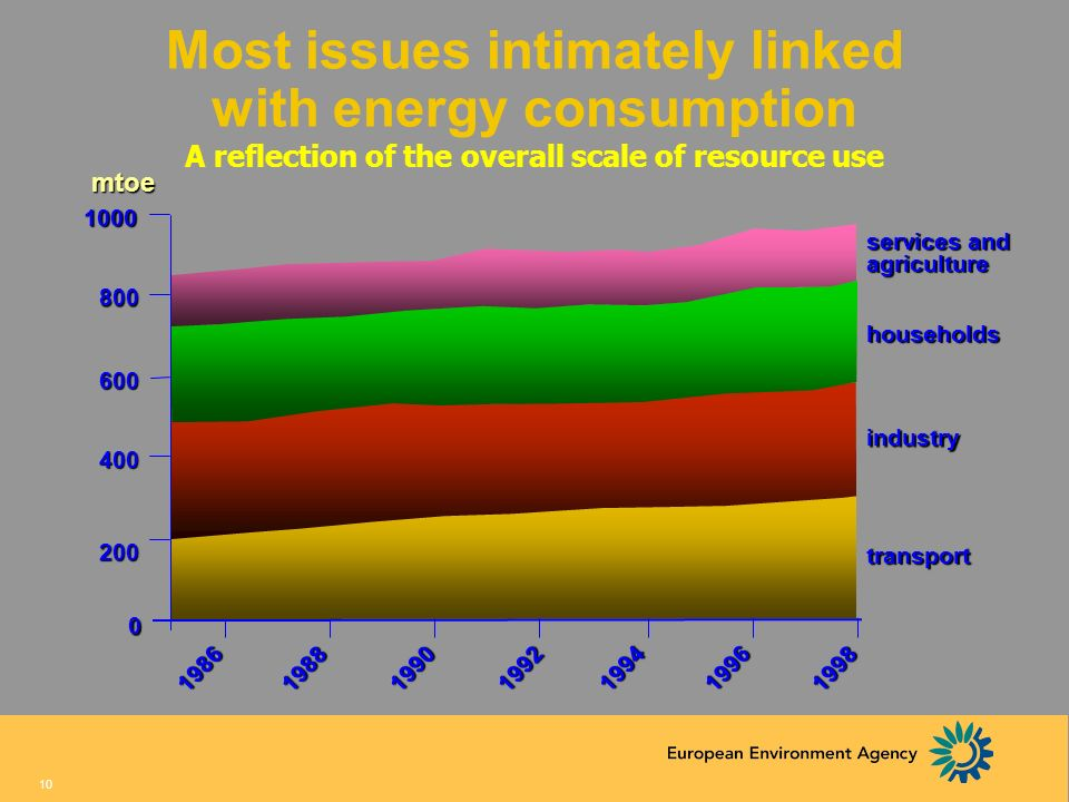 Most issues intimately linked with energy consumption