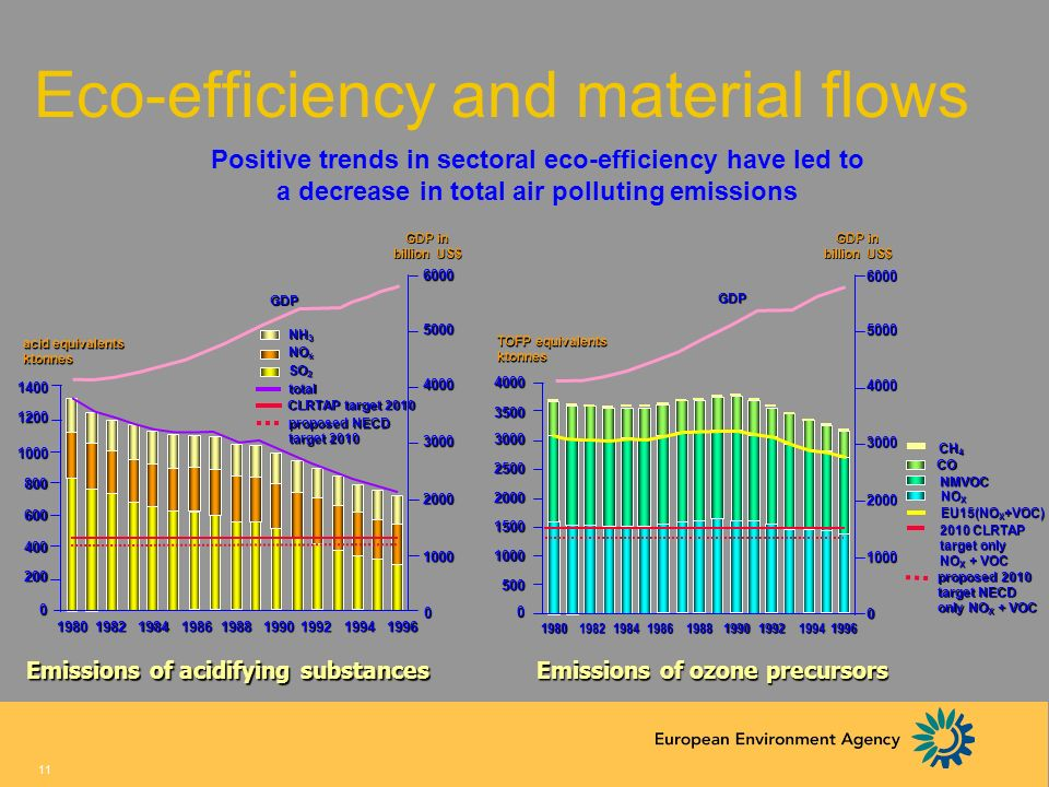 Eco-efficiency and material flows