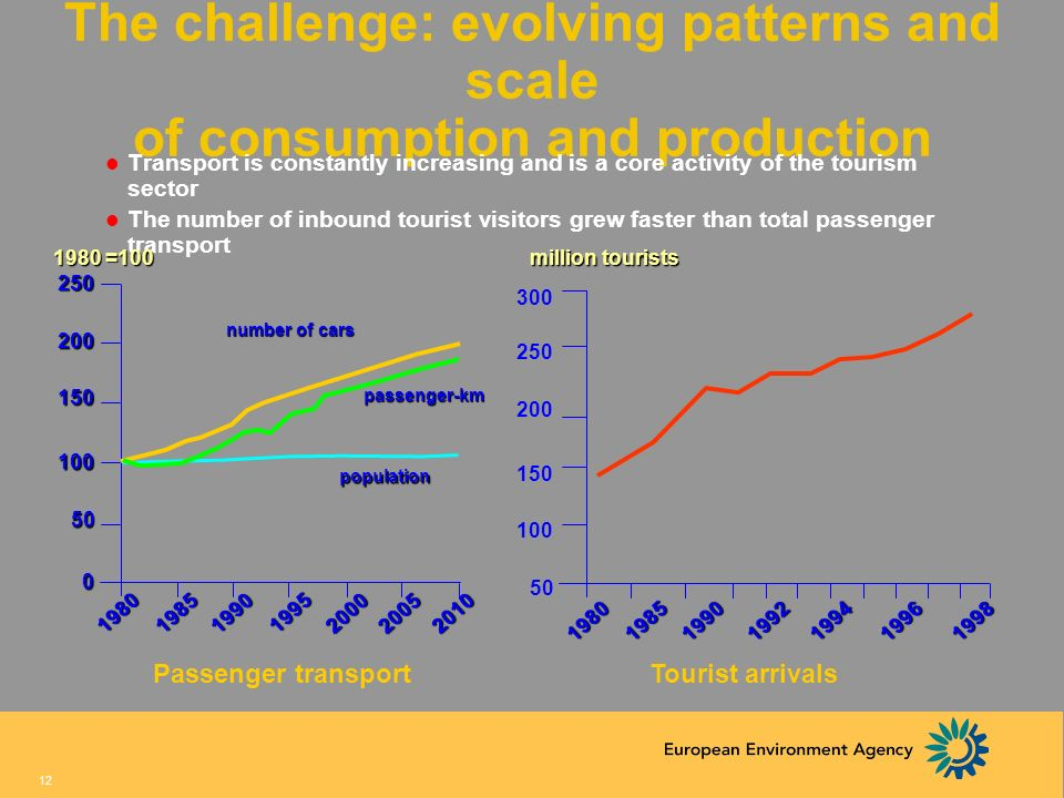 The challenge: evolving patterns and scale of consumption and production