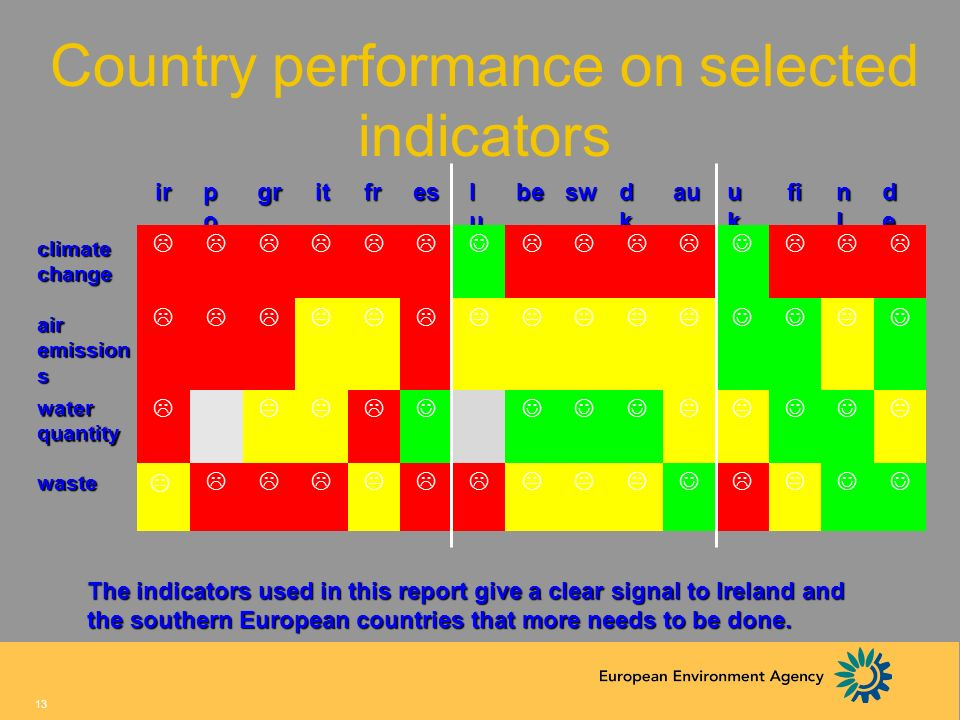 Country performance on selected indicators