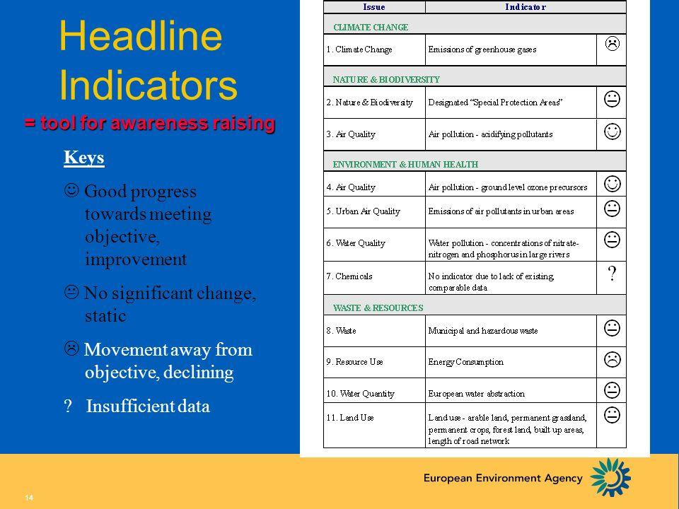 Headline Indicators = tool for awareness raising Keys
