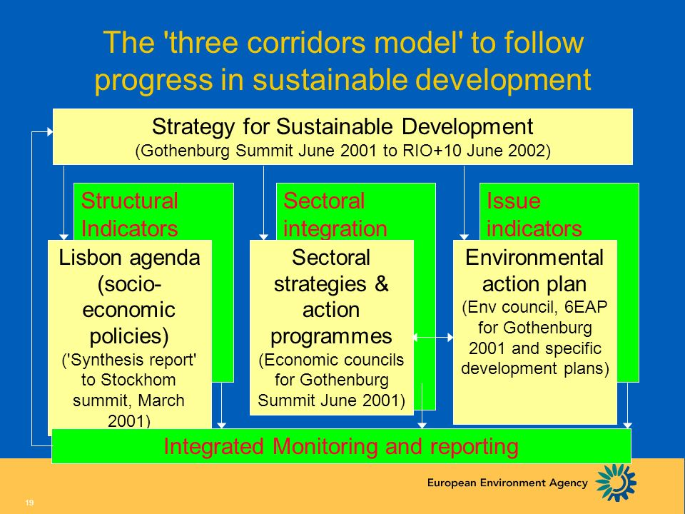 The three corridors model to follow progress in sustainable development