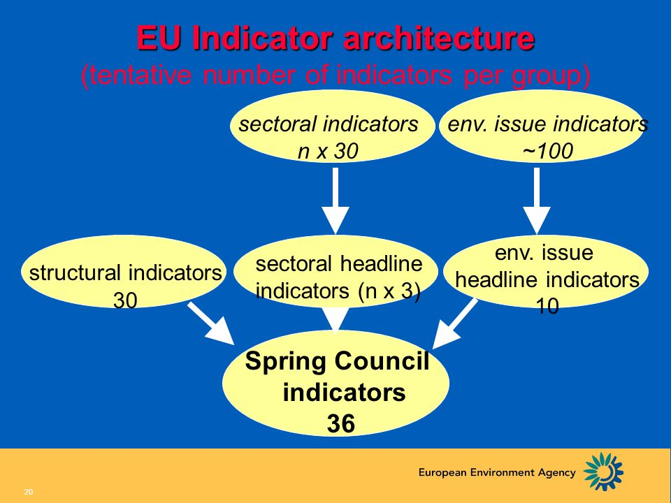 EU Indicator architecture (tentative number of indicators per group)