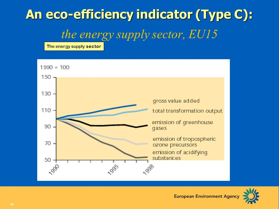 An eco-efficiency indicator (Type C): the energy supply sector, EU15