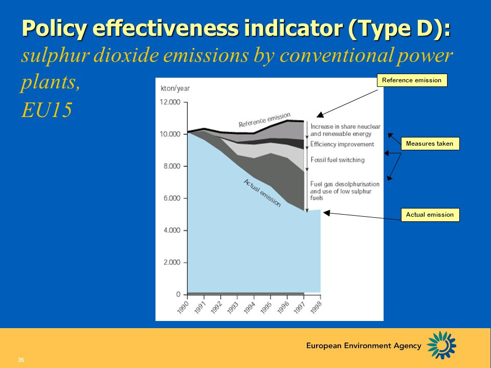 Policy effectiveness indicator (Type D): sulphur dioxide emissions by conventional power plants,