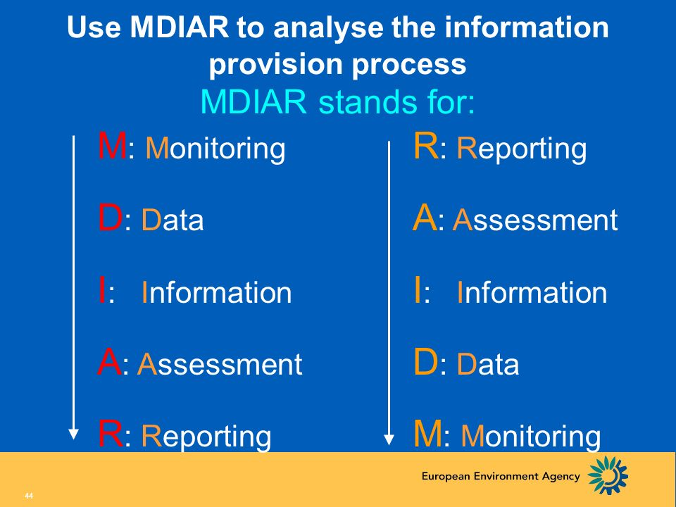 M: Monitoring D: Data I: Information A: Assessment R: Reporting