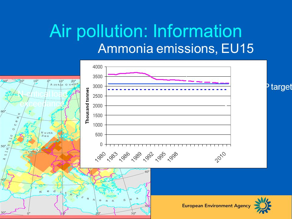 Air pollution: Information