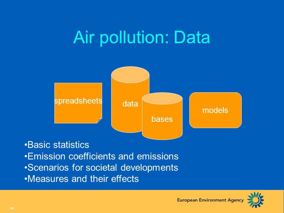 Air pollution: Data Basic statistics