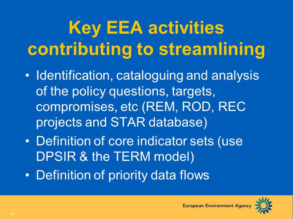 Key EEA activities contributing to streamlining