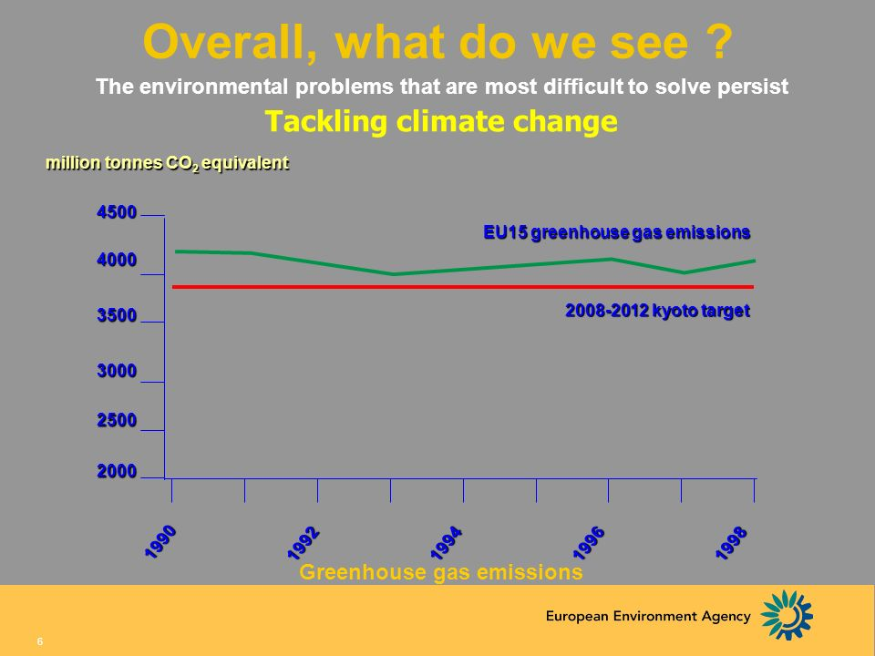 Overall, what do we see Tackling climate change