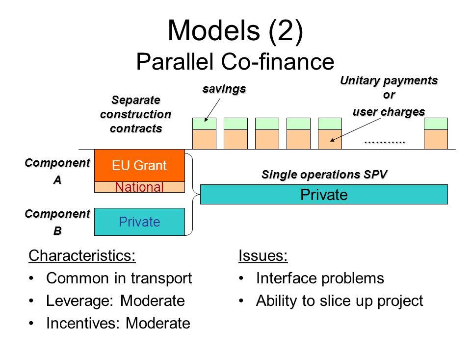 Models (2) Parallel Co-finance