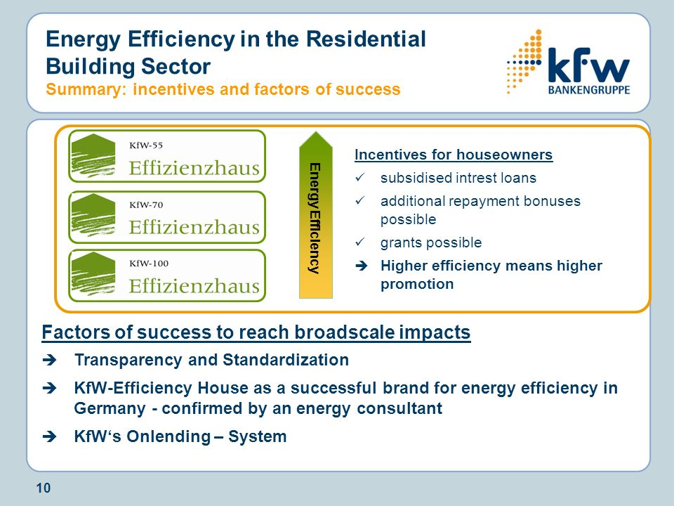 Energy Efficiency in the Residential Building Sector Summary: incentives and factors of success