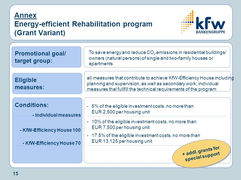 Annex Energy-efficient Rehabilitation program (Grant Variant)
