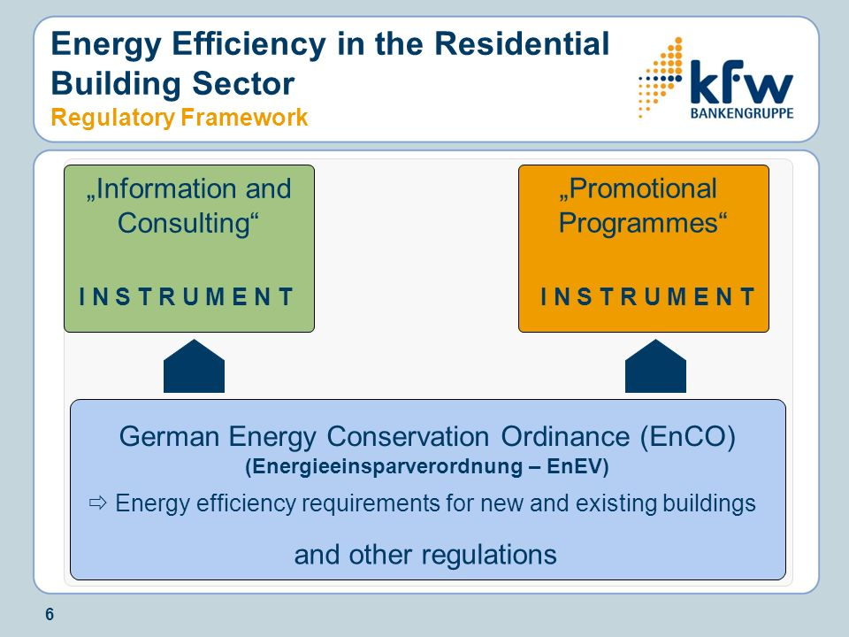 (Energieeinsparverordnung – EnEV)