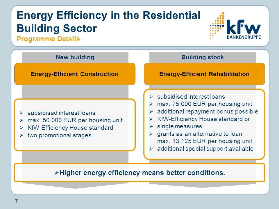 Energy Efficiency in the Residential Building Sector Programme Details