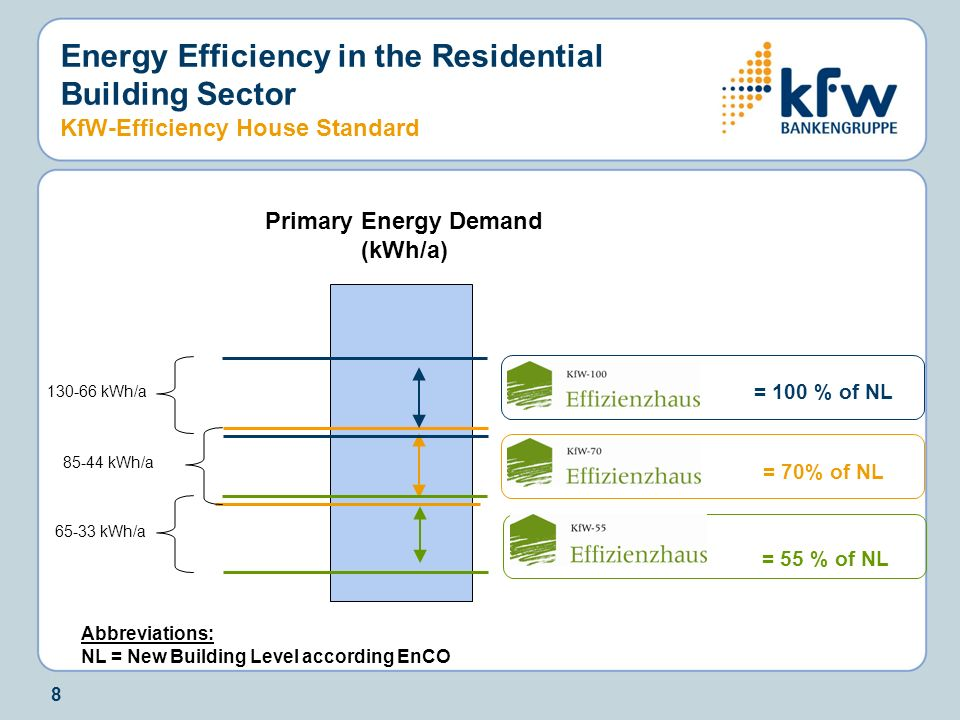 Primary Energy Demand (kWh/a)