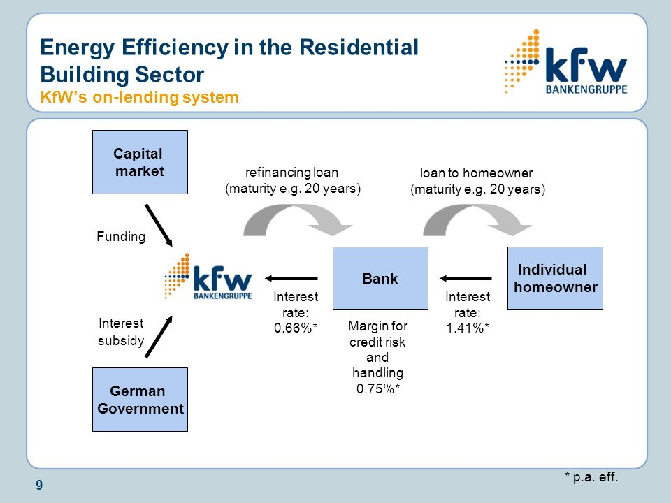 Energy Efficiency in the Residential Building Sector KfW's on-lending system