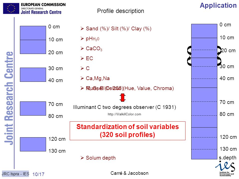 Standardization of soil variables (320 soil profiles)