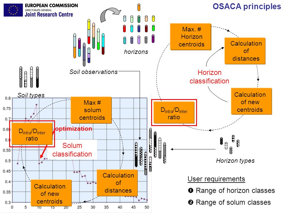 OSACA principles Horizon classification Solum classification