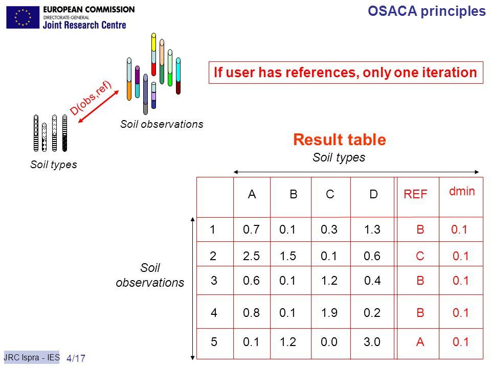 Result table OSACA principles