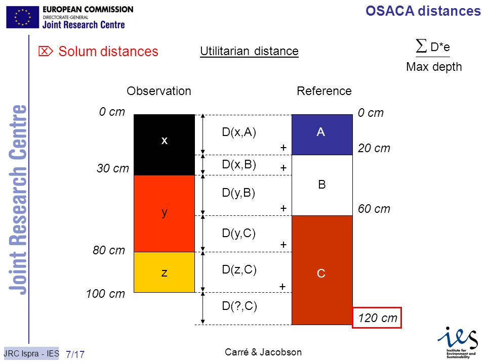  D*e OSACA distances  Solum distances Max depth Utilitarian distance