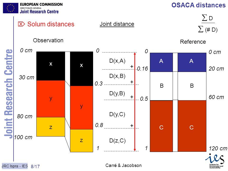  D  (# D) OSACA distances  Solum distances Joint distance x y z
