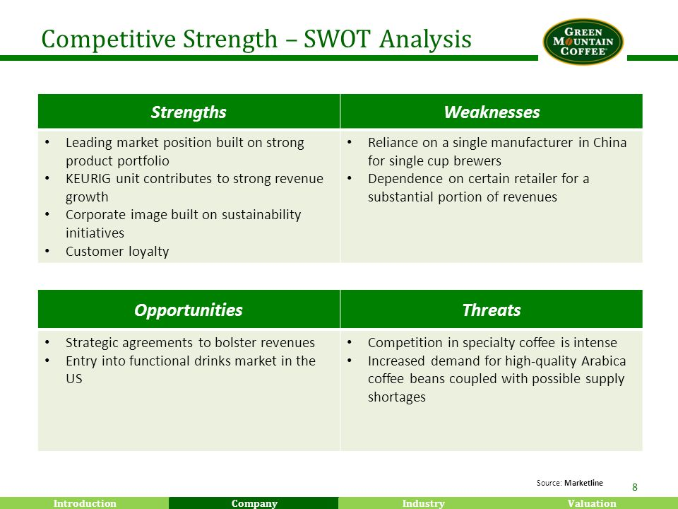 green mountain coffee roasters swot analysis