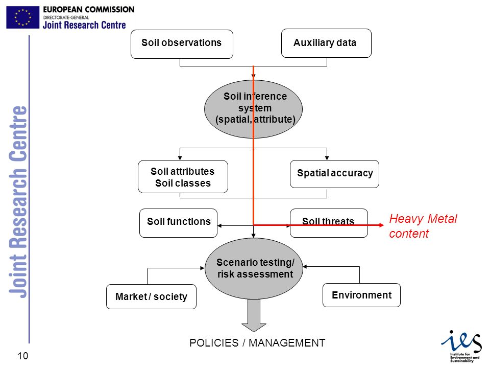 Heavy Metal content POLICIES / MANAGEMENT Soil observations