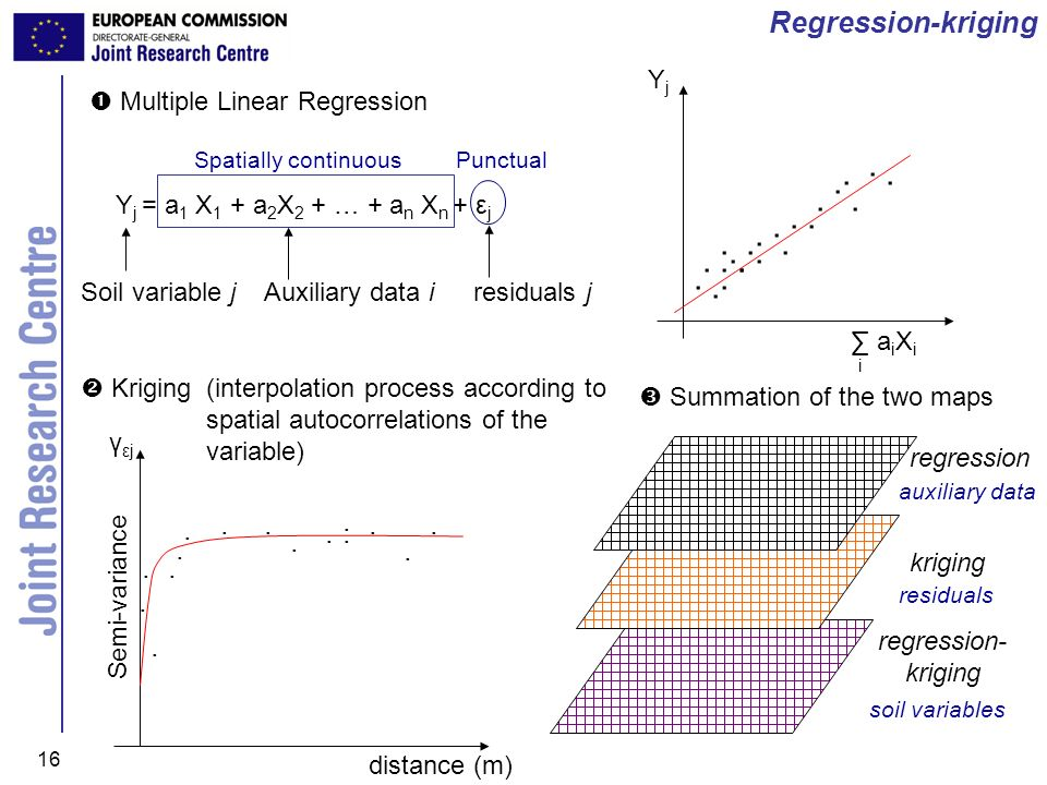 . Regression-kriging . Yj ∑ aiXi i  Multiple Linear Regression