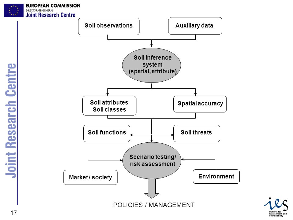 POLICIES / MANAGEMENT Soil observations Auxiliary data
