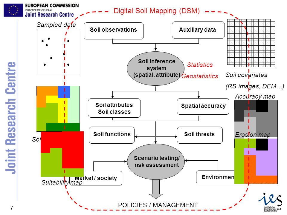 Digital Soil Mapping (DSM)