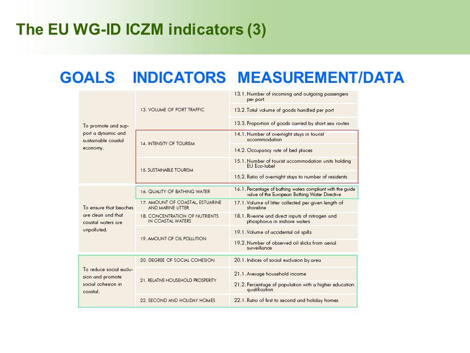 The EU WG-ID ICZM indicators (3)