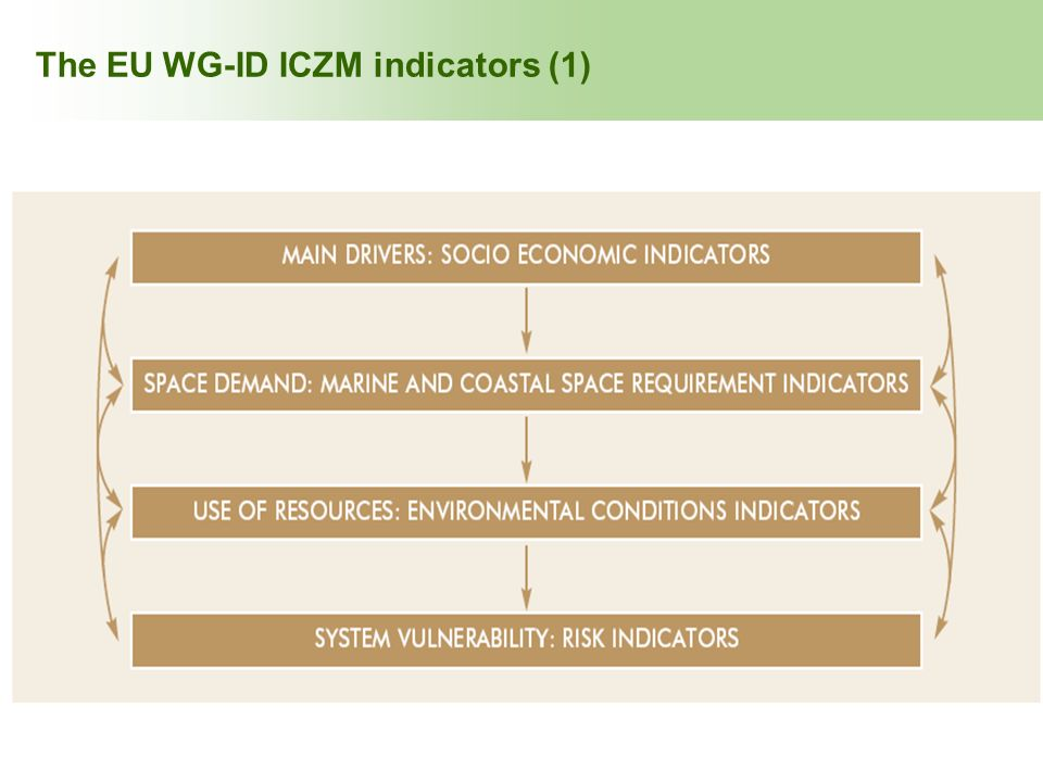 The EU WG-ID ICZM indicators (1)