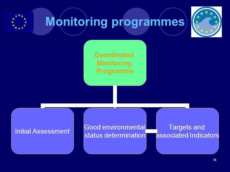 Monitoring programmes