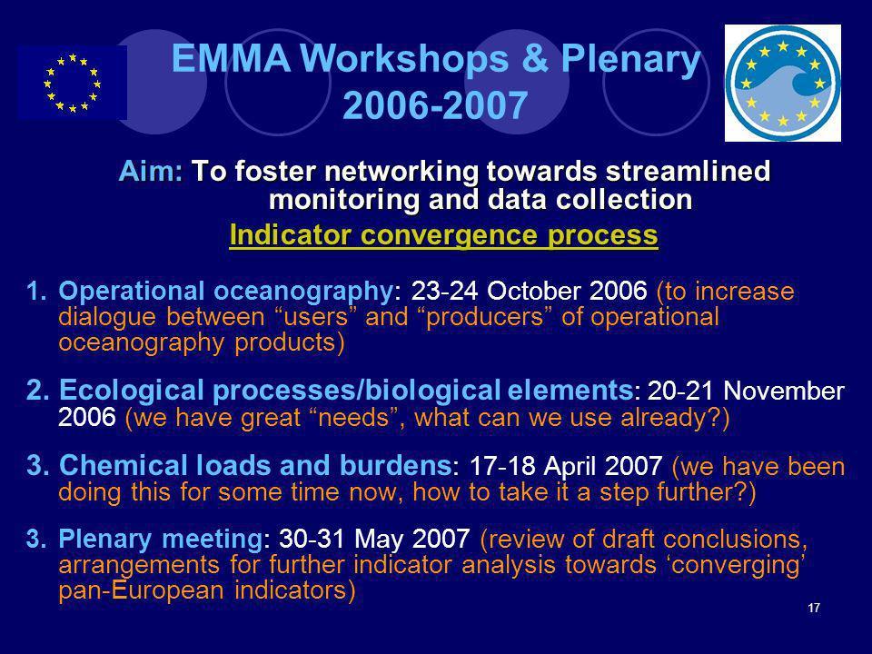 EMMA Workshops & Plenary 2006-2007