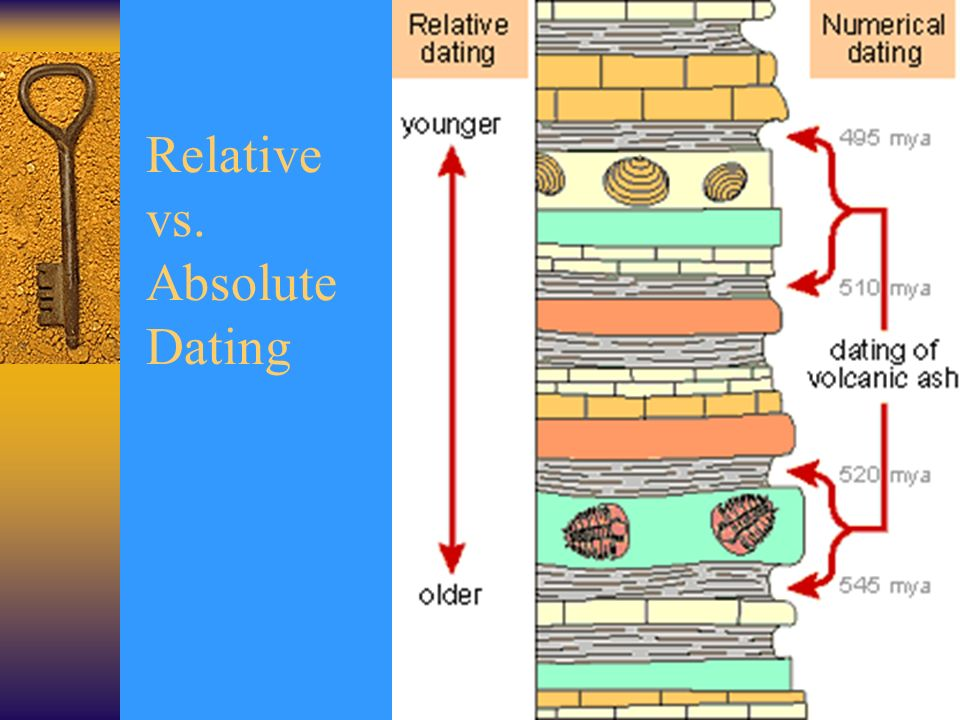 relative vs absolute dating ppt Use the applet below to answer the questions on the worksheet radioactive dating game phet make sure you read and follow all of the directions radioactive dating game click to run nov 05 types of fossils relative dating no comments » read pages 342-346 in your textbook and complete: types of fossils flow.