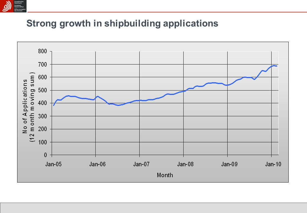 Strong growth in shipbuilding applications