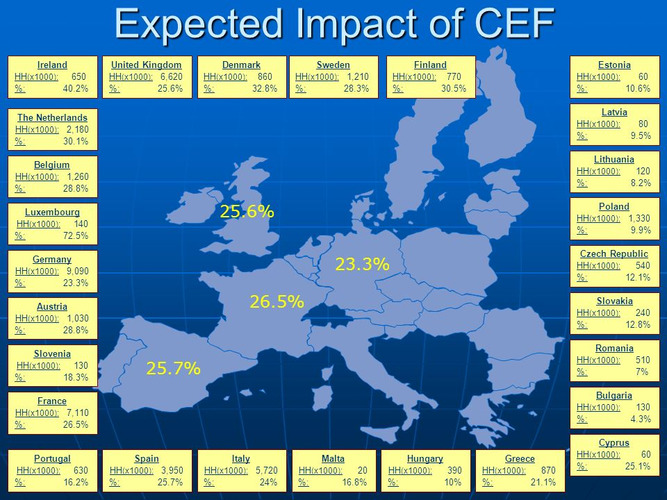 Expected Impact of CEF 25.6% 23.3% 26.5% 25.7% Ireland HH(x1000): 650